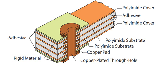Flexible and Rigid-Flexible PCBs from QualiEco Circuits