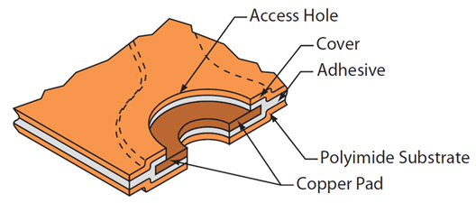 Single-sided flex PCBs